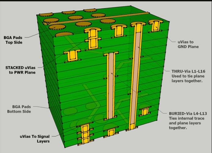 Laser Drill Micro Vias